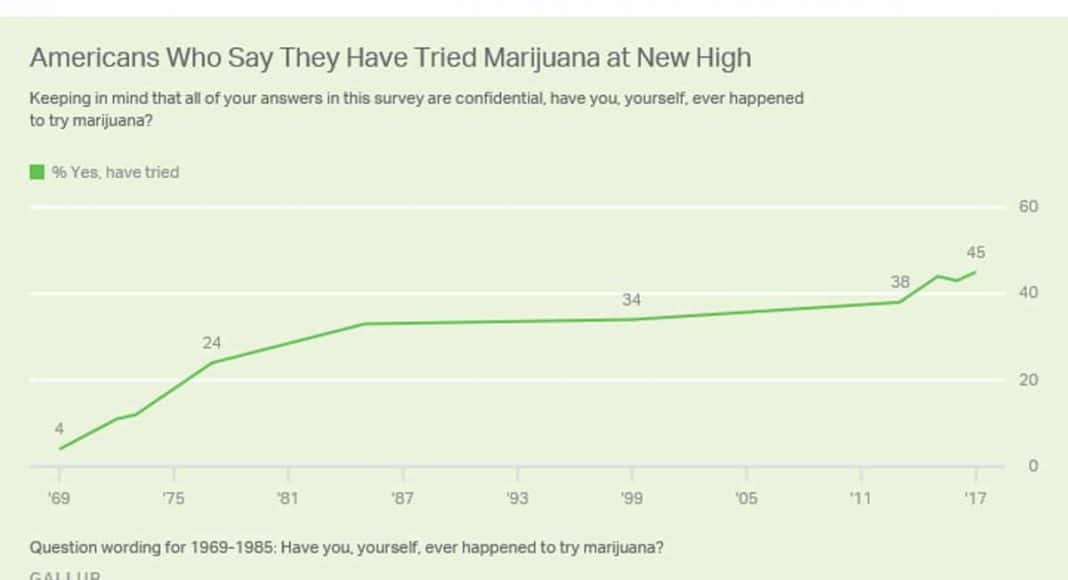 Tried Marijuana