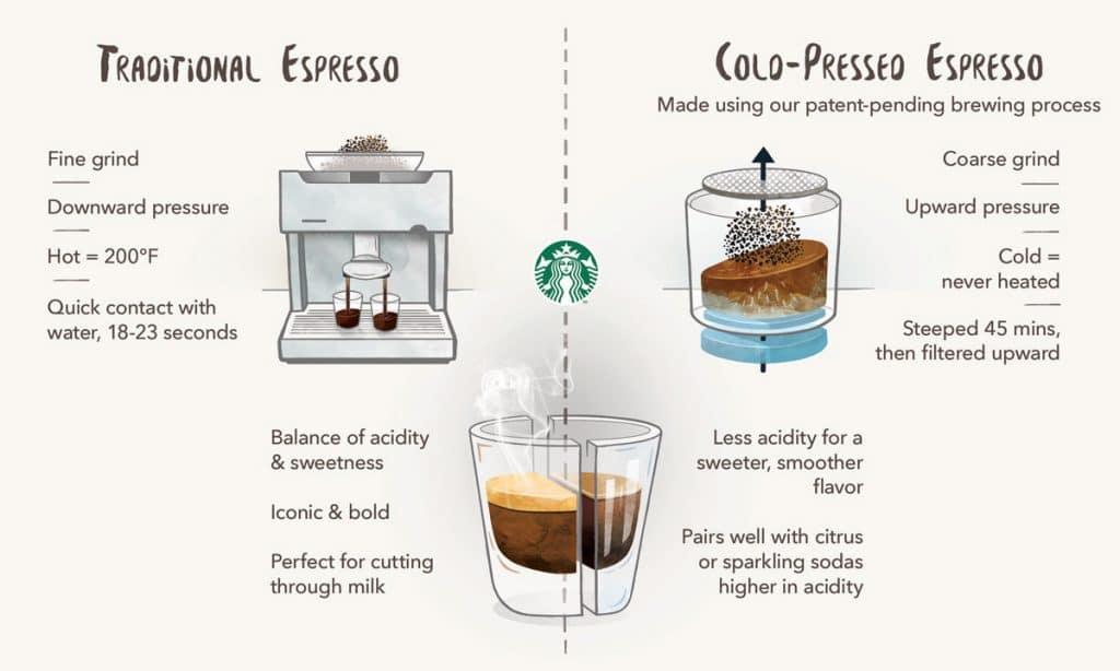 Brewed Coffee Oxidation